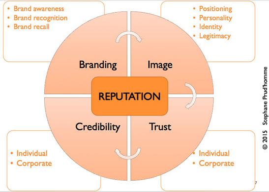 reputation building framework.jpg